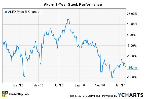 AKRX Chart