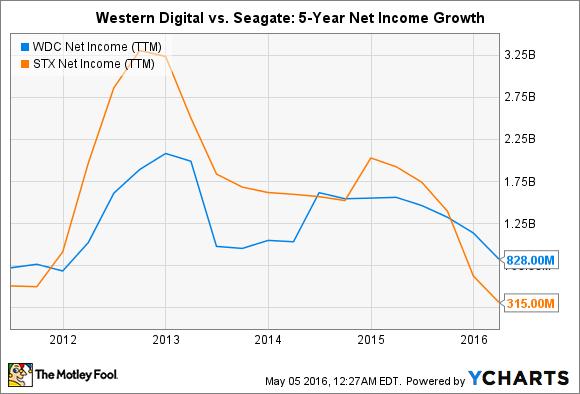 WDC Net Income (TTM) Chart