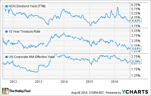 HCN Dividend Yield (TTM) Chart