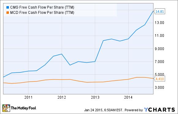 CMG Free Cash Flow Per Share (TTM) Chart