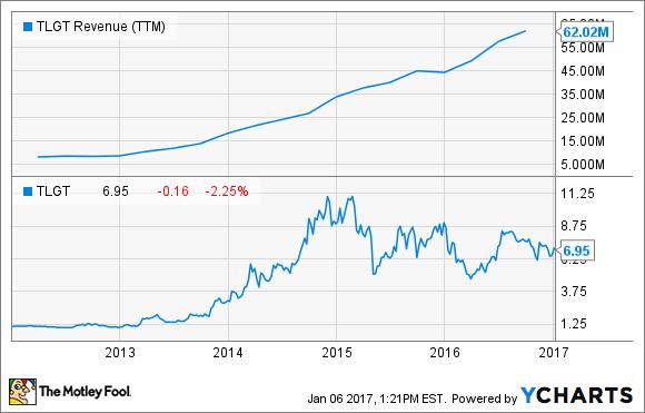 TLGT Revenue (TTM) Chart