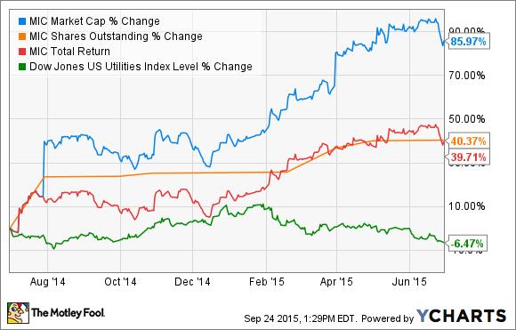 MIC Market Cap Chart