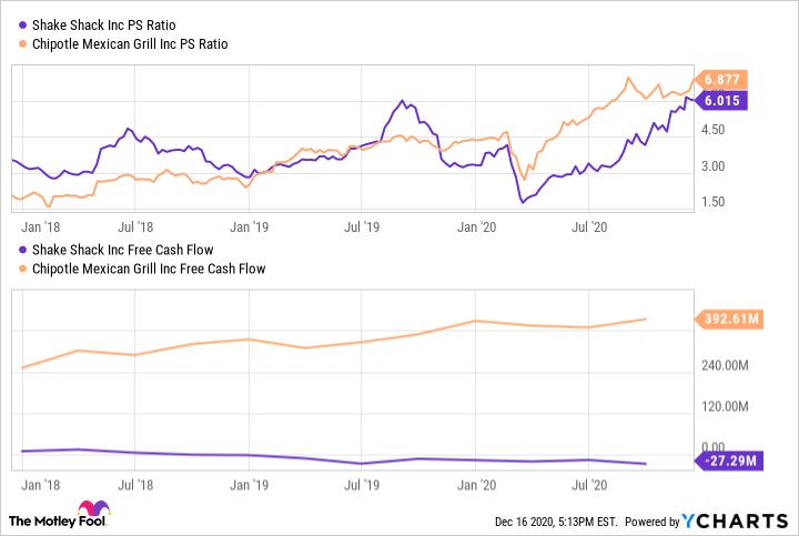 SHAK PS Ratio Chart