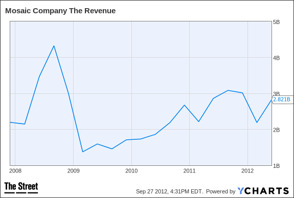 MOS Revenue Chart