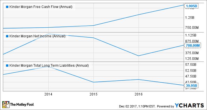 KMI Free Cash Flow (Annual) Chart