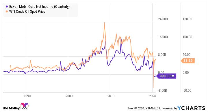 XOM Net Income (Quarterly) Chart