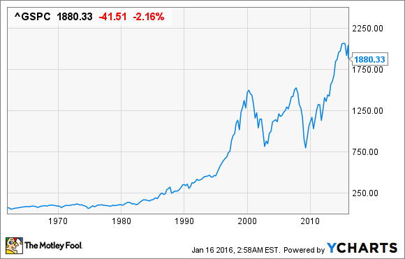 the only chart that matters during a stock market crash the
