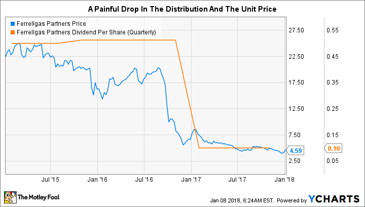 Read This Before You Hit the Buy Button on Ferrellgas