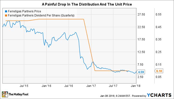 FGP Chart