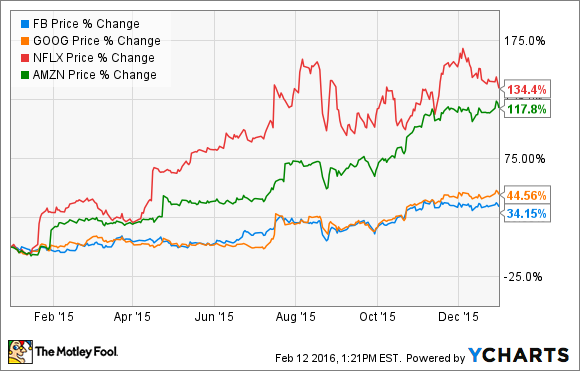 Why FANG Stocks Are Getting Hammered This Year -- The ... Fang Stocks