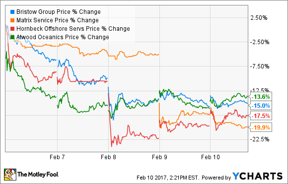 BRS Price Chart