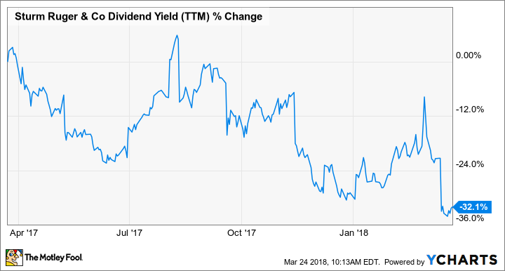 RGR Dividend Yield (TTM) Chart