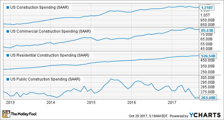US Construction Spending Chart