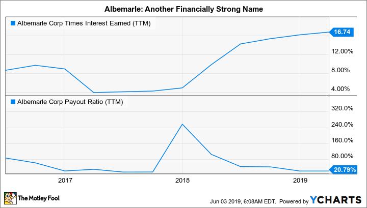 ALB Times Interest Earned (TTM) Chart