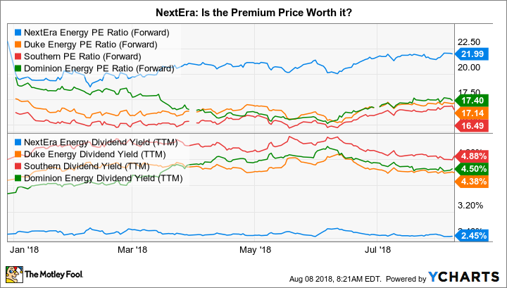NEE PE Ratio (Forward) Chart