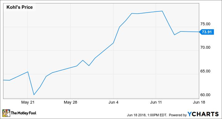 Has Kohl's Stock Risen Too Far?