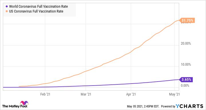World Coronavirus Full Vaccination Rate Chart