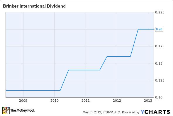 EAT Dividend Chart