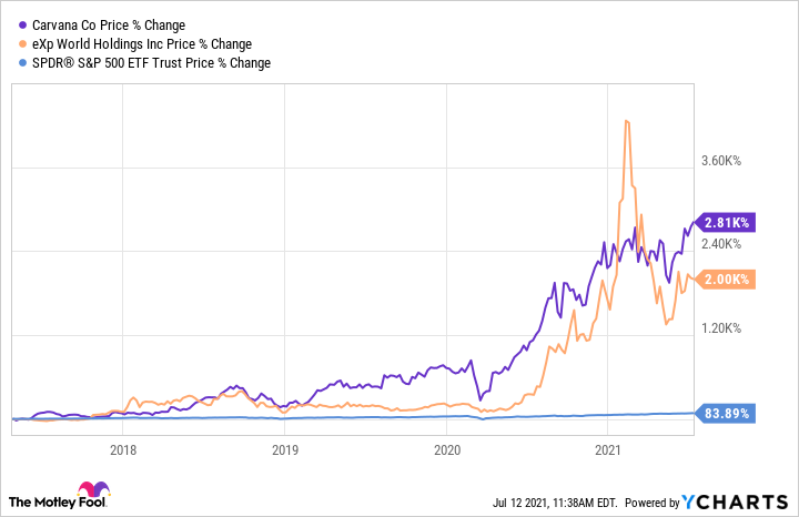 Price percent change showing upward trend for Carvana and eXp compared to SPDR S&P 500 ETF.