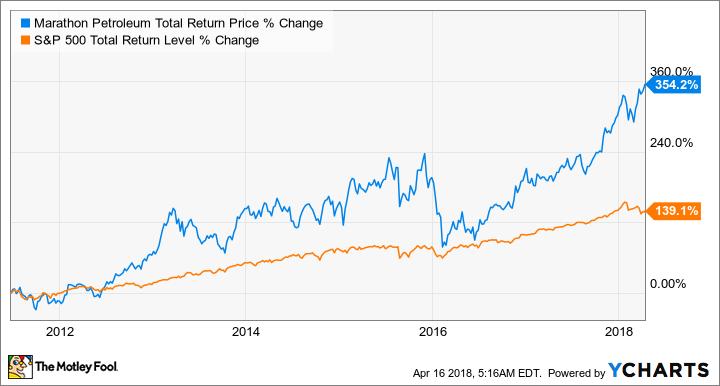 Here's Why Marathon Petroleum Management Thinks You Should Buy Its Magnificent Marathon Oil Stock Quote