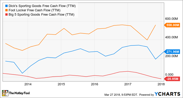 DKS Free Cash Flow (TTM) Chart