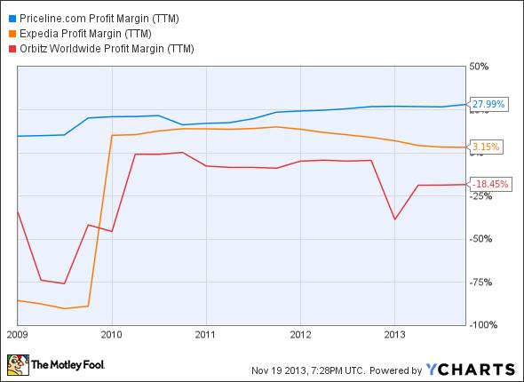 PCLN Profit Margin (TTM) Chart
