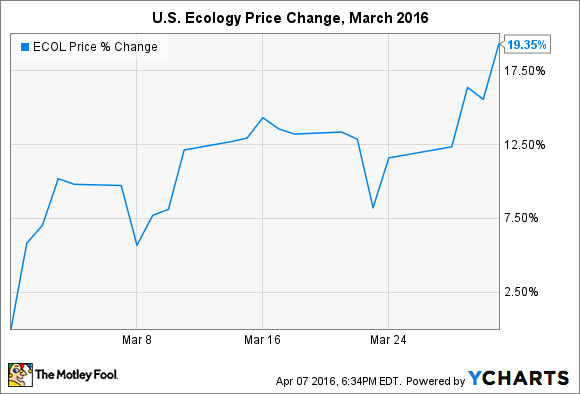 Why US Ecology Increased In March The Motley Fool - Us ecology map
