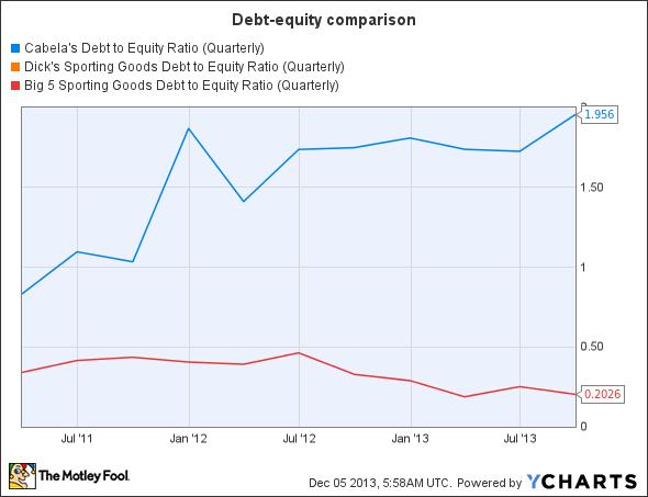 CAB Debt to Equity Ratio (Quarterly) Chart