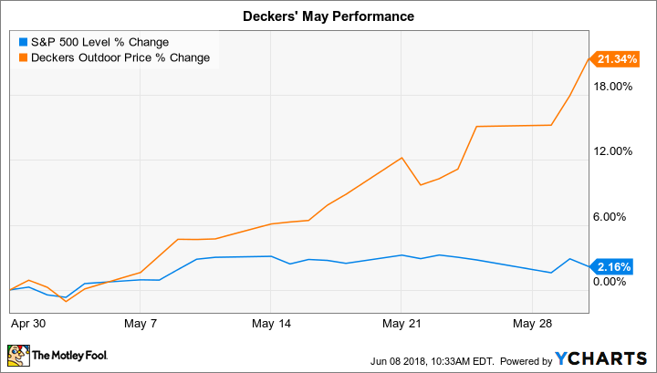 Why Deckers Outdoor Corporation Stock Gained 21% in May
