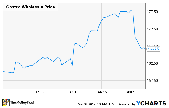 Costco Stock Is Still Too Pricey To Buy The Motley Fool