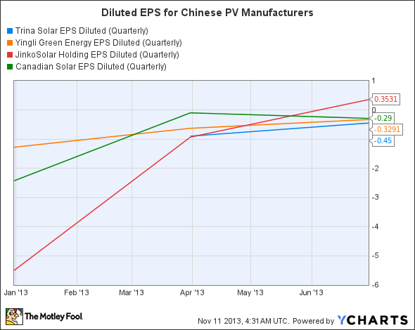 TSL EPS Diluted (Quarterly) Chart