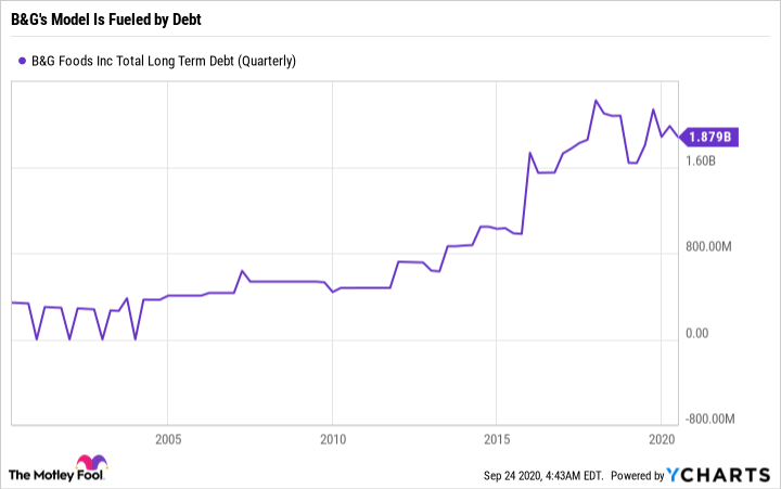 BGS Total Long Term Debt (Quarterly) Chart