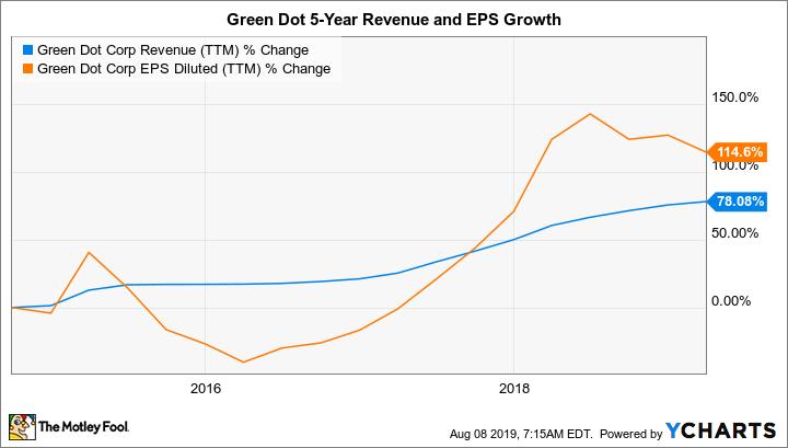 GDOT Revenue (TTM) Chart
