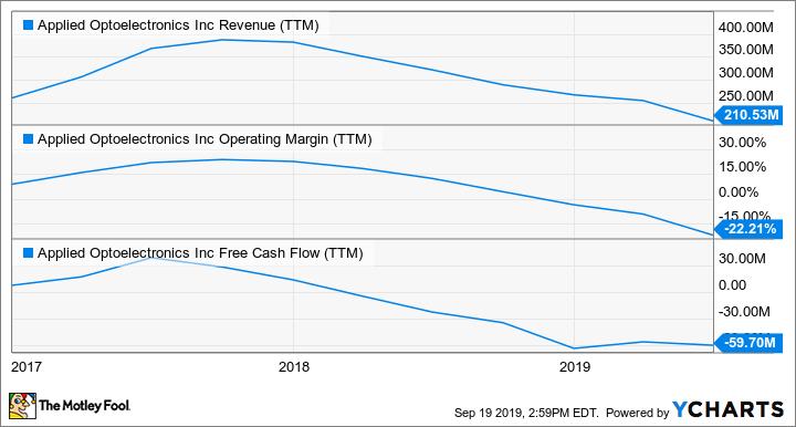 AAOI Revenue (TTM) Chart