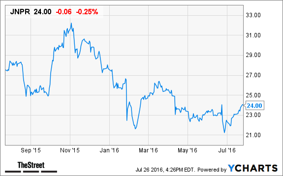 Juniper Networks Jnpr Stock Down In After Hours Trading After Q2