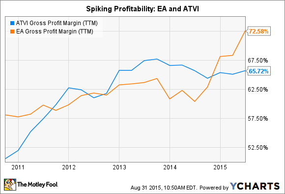 ATVI Gross Profit Margin (TTM) Chart