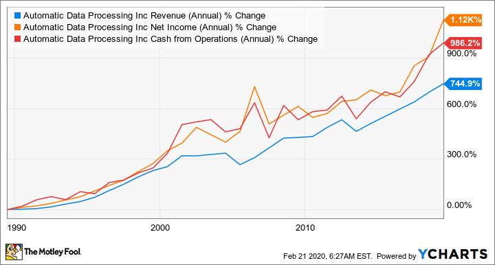 ADP Revenue (Annual) Chart