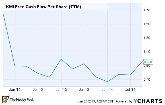 KMI Free Cash Flow Per Share (TTM) Chart