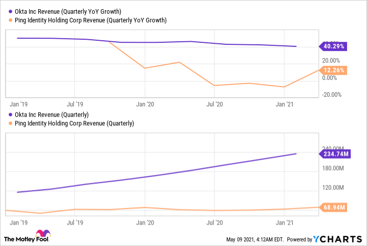 OKTA Revenue (Quarterly YoY Growth) Chart