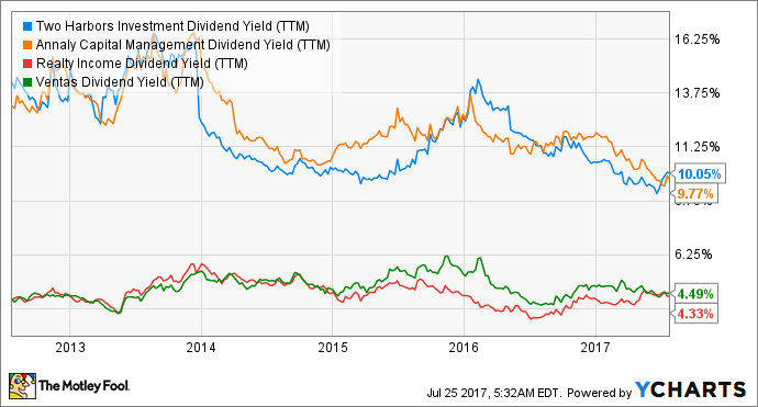 TWO Dividend Yield (TTM) Chart
