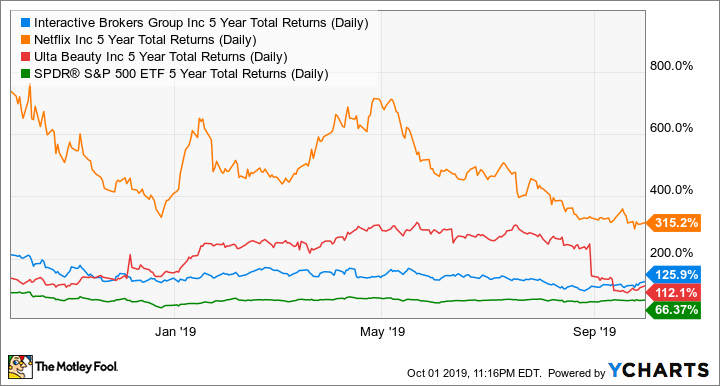 IBKR 5 Year Total Returns (Daily) Chart