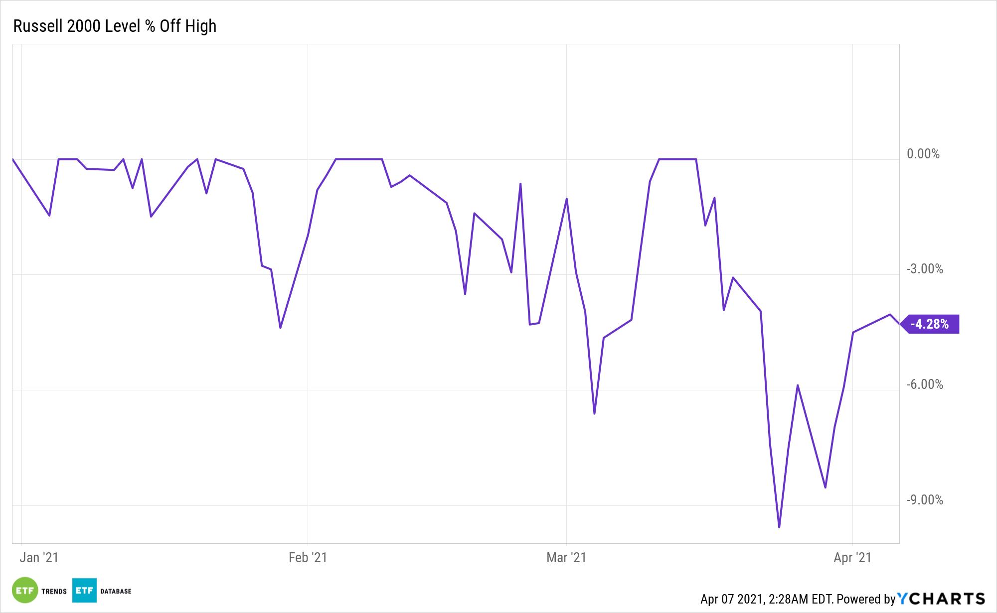 ^RUT Chart