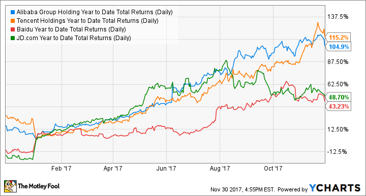 BABA Year to Date Total Returns (Daily) Chart