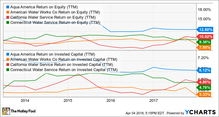 WTR Return on Equity (TTM) Chart