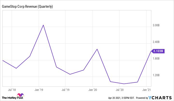 GME Revenue (Quarterly) Chart