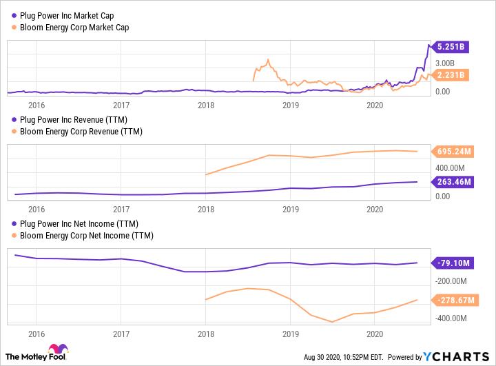 PLUG Market Cap Chart