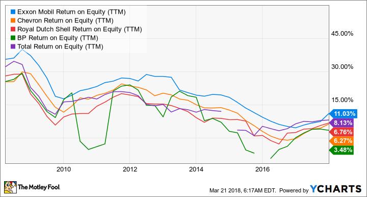 XOM Return on Equity (TTM) Chart