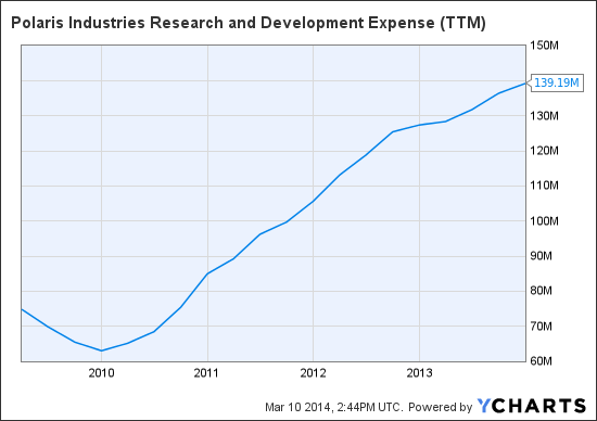 PII Research and Development Expense (TTM) Chart