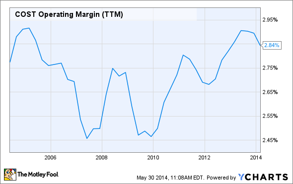 COST Operating Margin (TTM) Chart