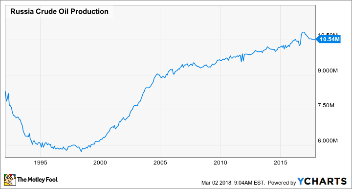 Russia Crude Oil Production Chart
